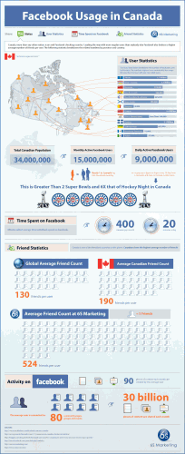 Facebook in Canada Infographic by 6S Marketing